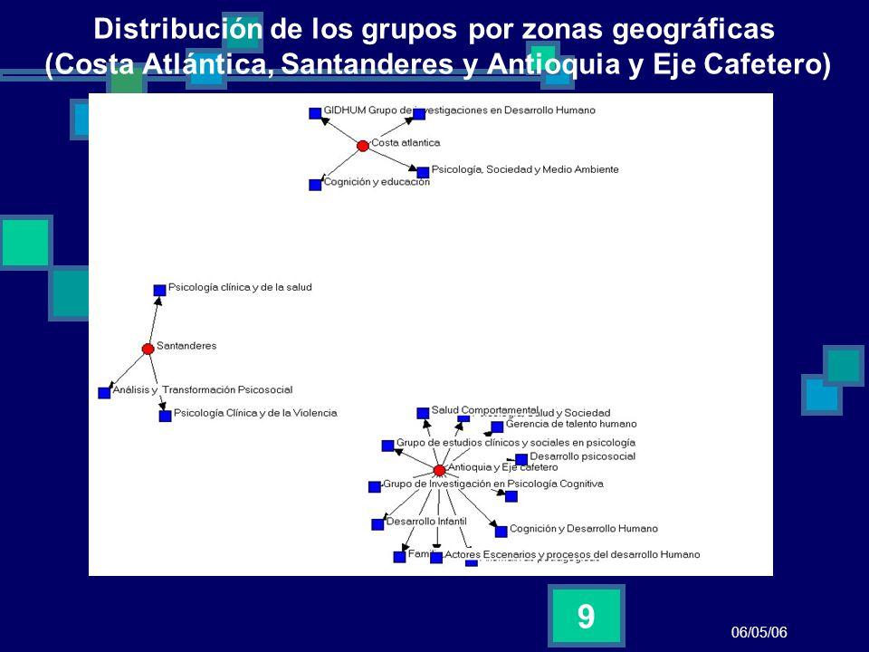 Distribución de los grupos por zonas geográficas (Costa Atlántica, Santanderes y Antioquia y Eje Cafetero)