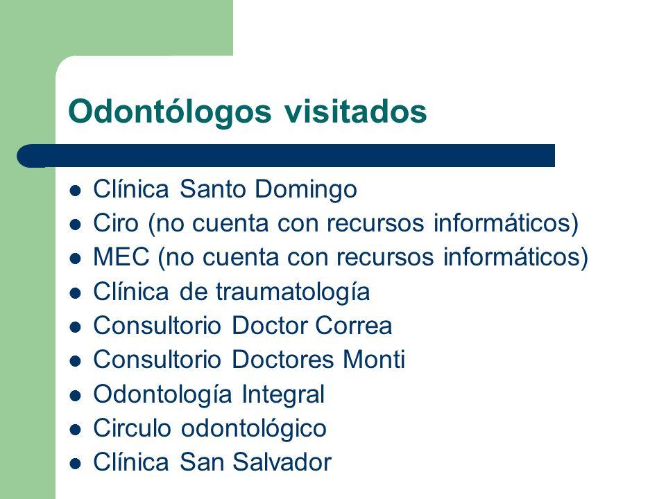 Odontólogos visitados