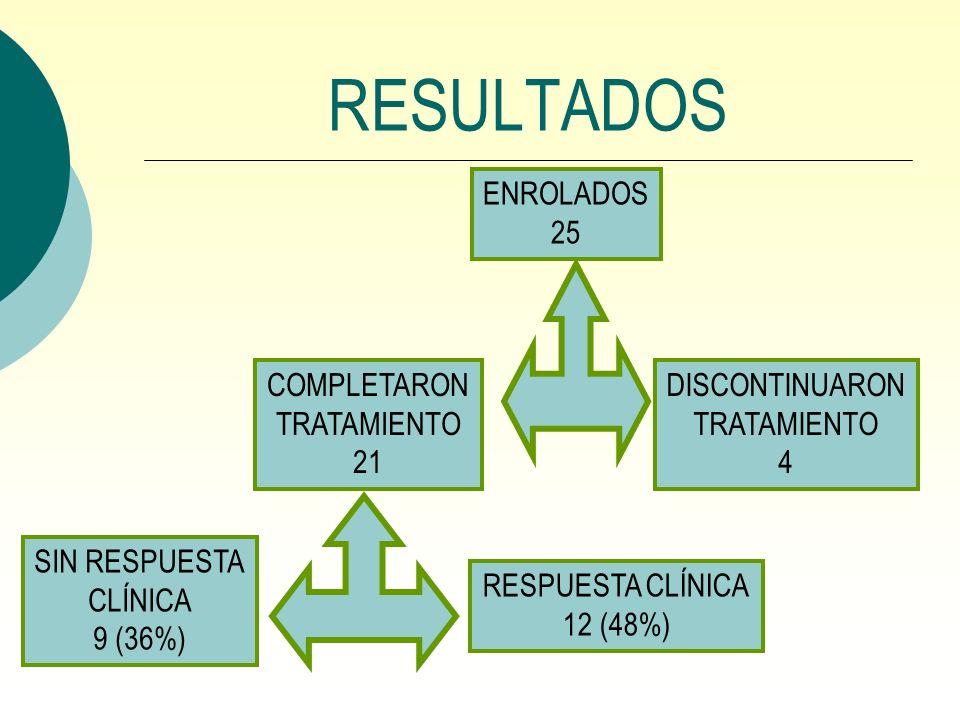 RESULTADOS ENROLADOS 25 COMPLETARON TRATAMIENTO 21 DISCONTINUARON