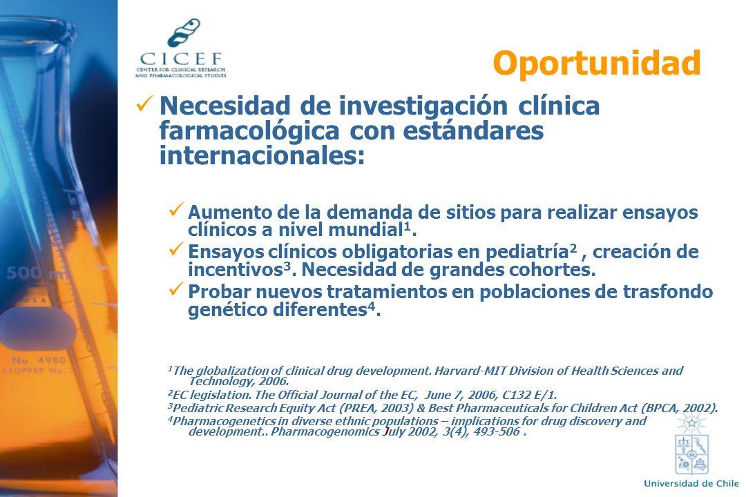 Oportunidad Necesidad de investigación clínica farmacológica con estándares internacionales: