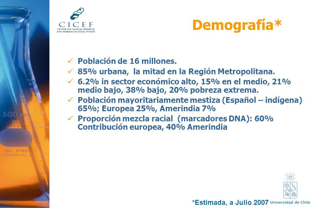 Demografía* Población de 16 millones.