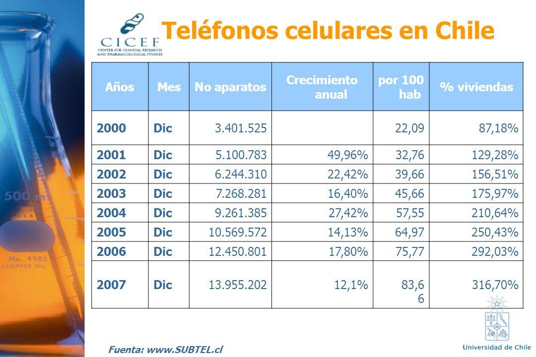 Teléfonos celulares en Chile