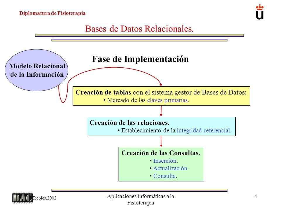 Fase de Implementación