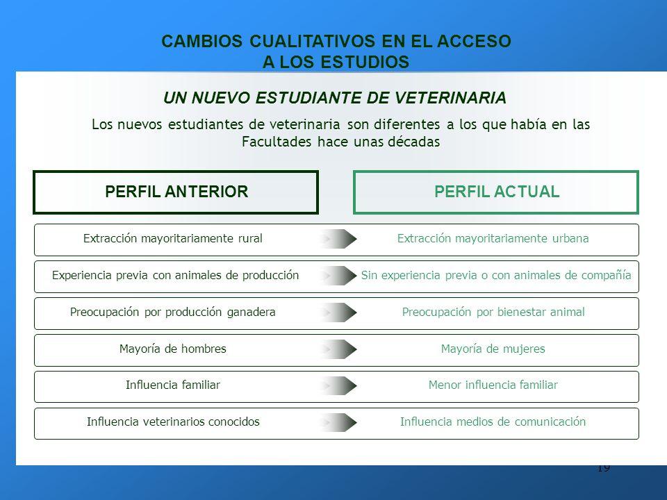 CAMBIOS CUALITATIVOS EN EL ACCESO A LOS ESTUDIOS
