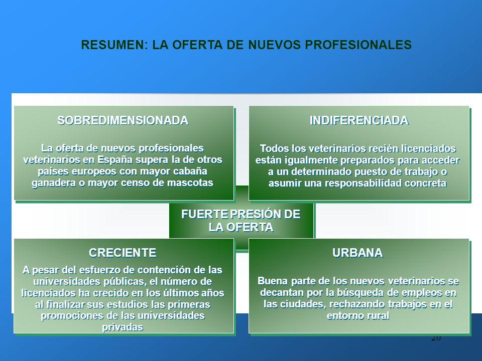 RESUMEN: LA OFERTA DE NUEVOS PROFESIONALES FUERTE PRESIÓN DE LA OFERTA