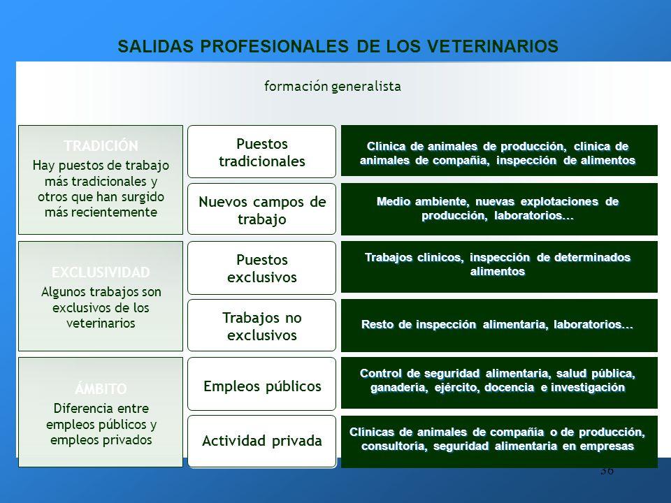 SALIDAS PROFESIONALES DE LOS VETERINARIOS