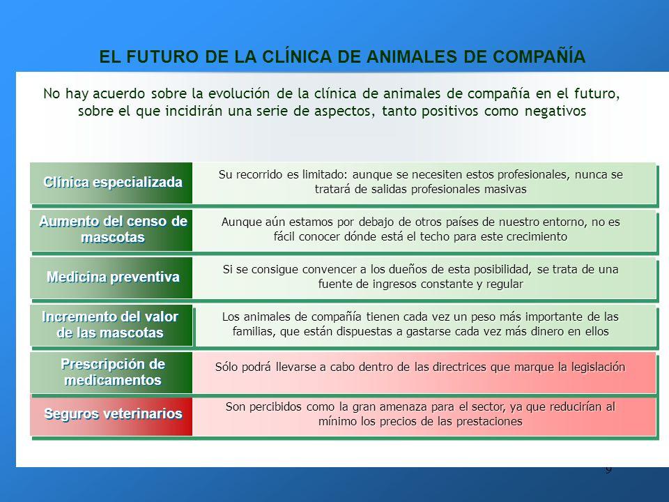 EL FUTURO DE LA CLÍNICA DE ANIMALES DE COMPAÑÍA
