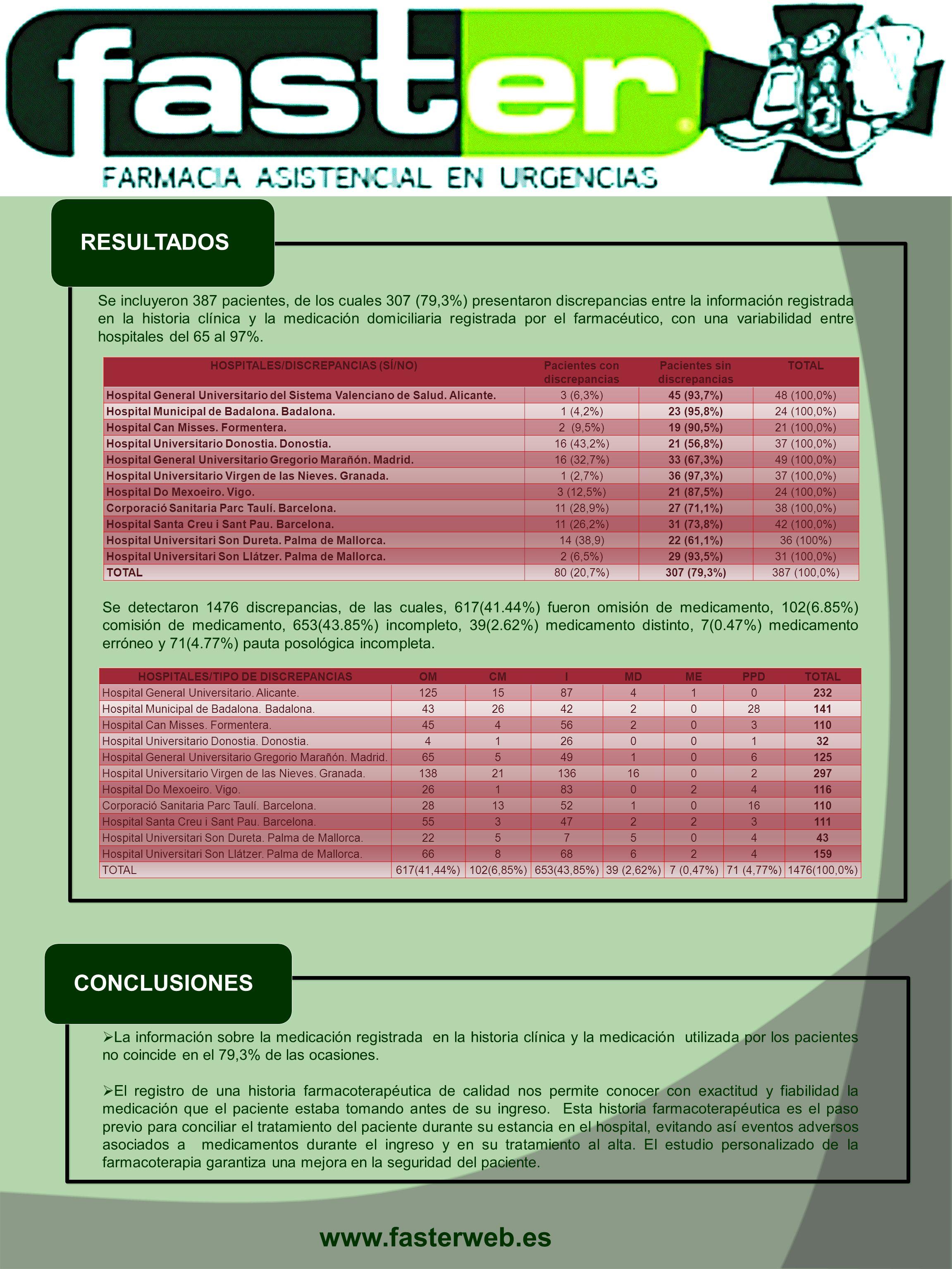 www.fasterweb.es CONCLUSIONES RESULTADOS