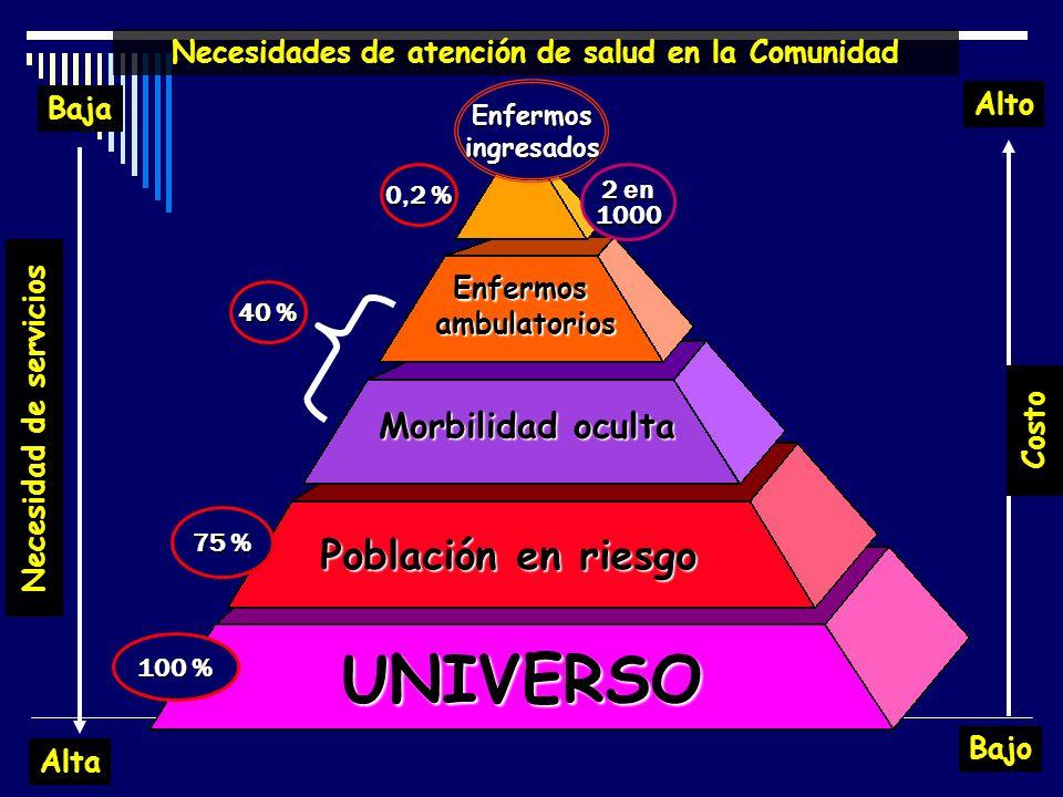 UNIVERSO Población en riesgo Morbilidad oculta