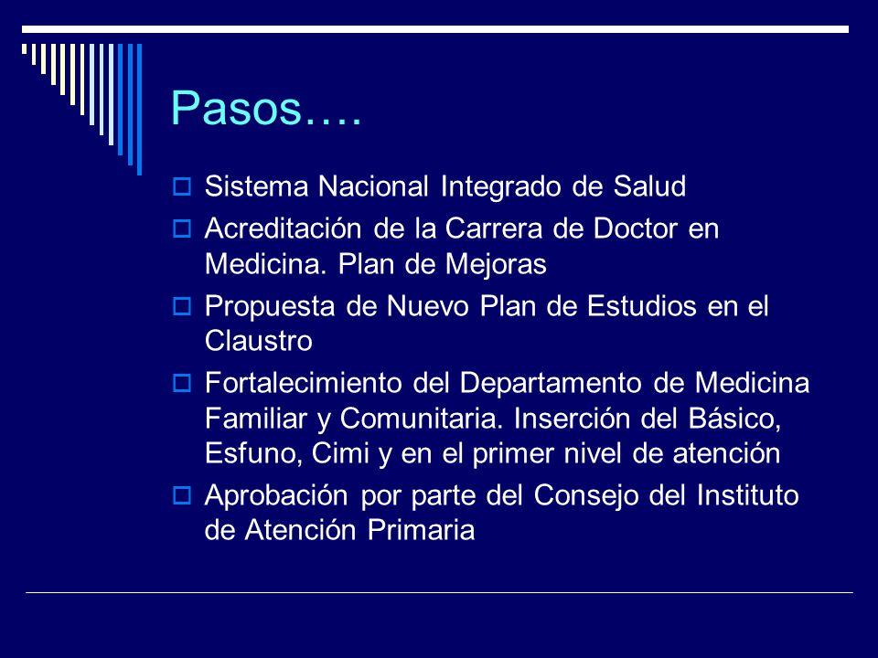 Pasos…. Sistema Nacional Integrado de Salud