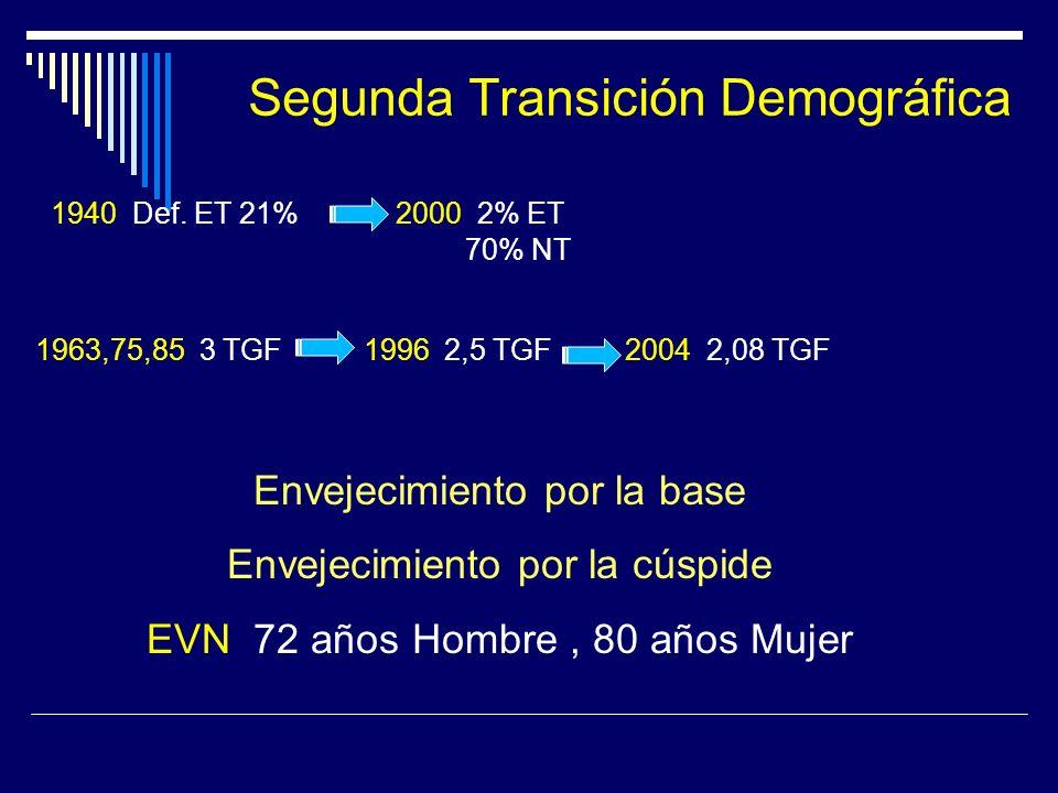 Segunda Transición Demográfica