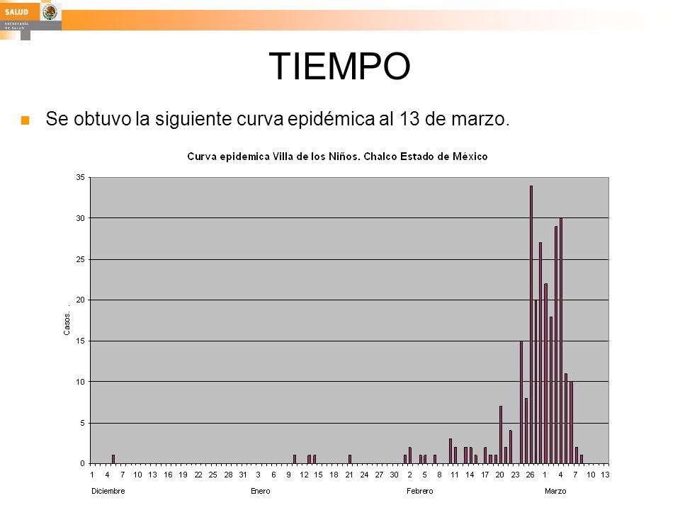 TIEMPO Se obtuvo la siguiente curva epidémica al 13 de marzo.
