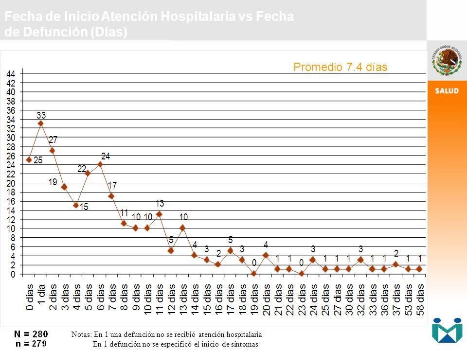 Fecha de Inicio Atención Hospitalaria vs Fecha de Defunción (Días)