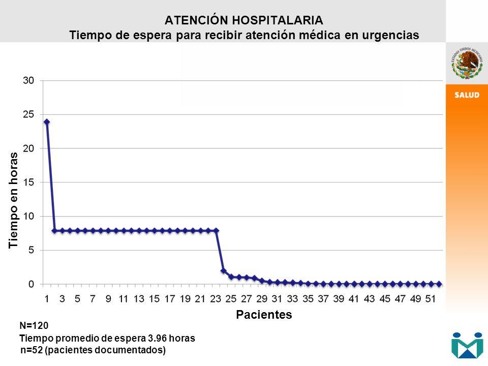 ATENCIÓN HOSPITALARIA Tiempo de espera para recibir atención médica en urgencias