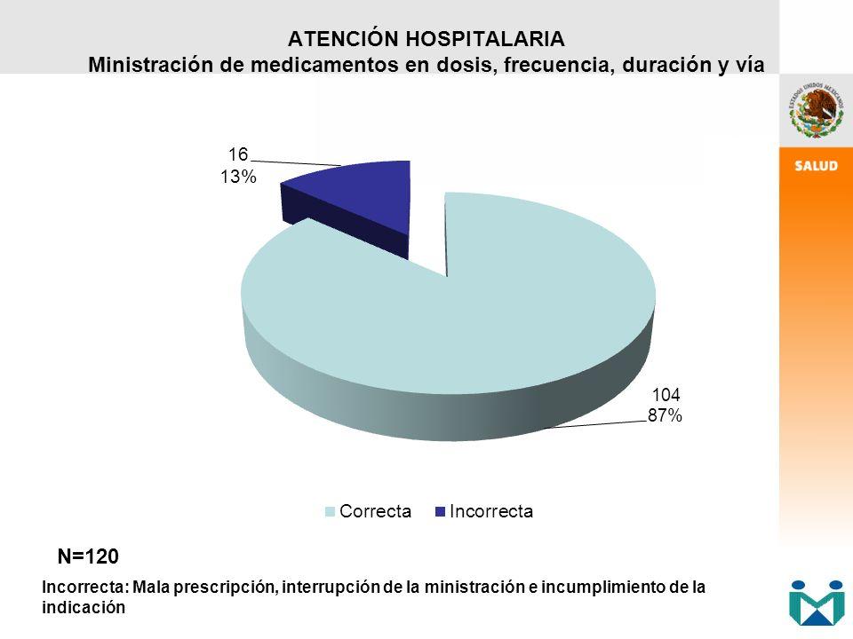 ATENCIÓN HOSPITALARIA Ministración de medicamentos en dosis, frecuencia, duración y vía