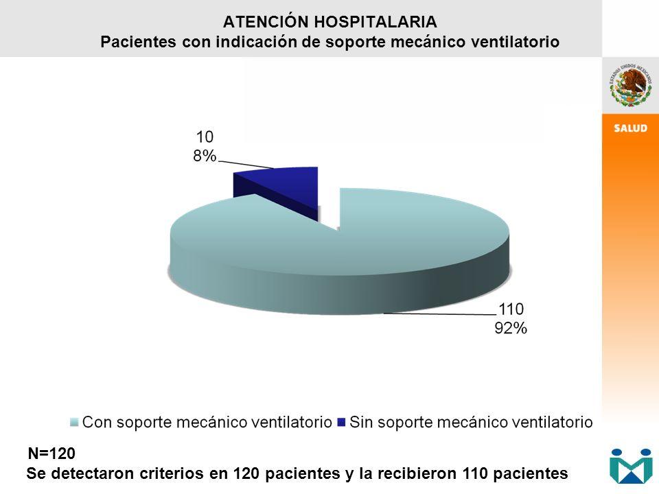 ATENCIÓN HOSPITALARIA Pacientes con indicación de soporte mecánico ventilatorio