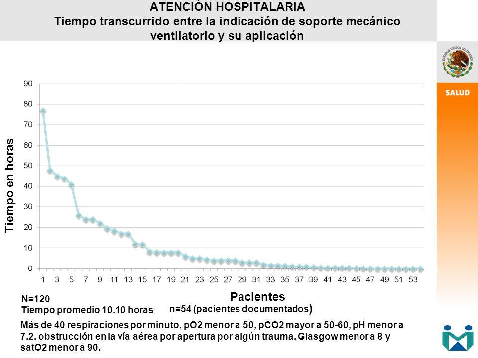 ATENCIÓN HOSPITALARIA Tiempo transcurrido entre la indicación de soporte mecánico ventilatorio y su aplicación