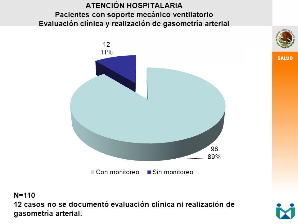 ATENCIÓN HOSPITALARIA Pacientes con soporte mecánico ventilatorio Evaluación clínica y realización de gasometría arterial