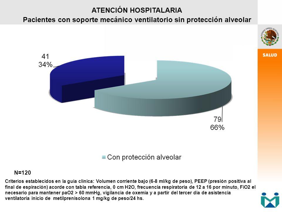 ATENCIÓN HOSPITALARIA Pacientes con soporte mecánico ventilatorio sin protección alveolar
