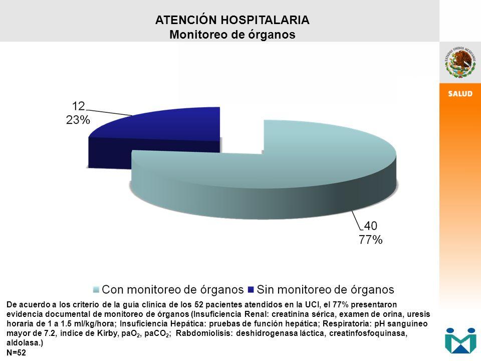 ATENCIÓN HOSPITALARIA Monitoreo de órganos