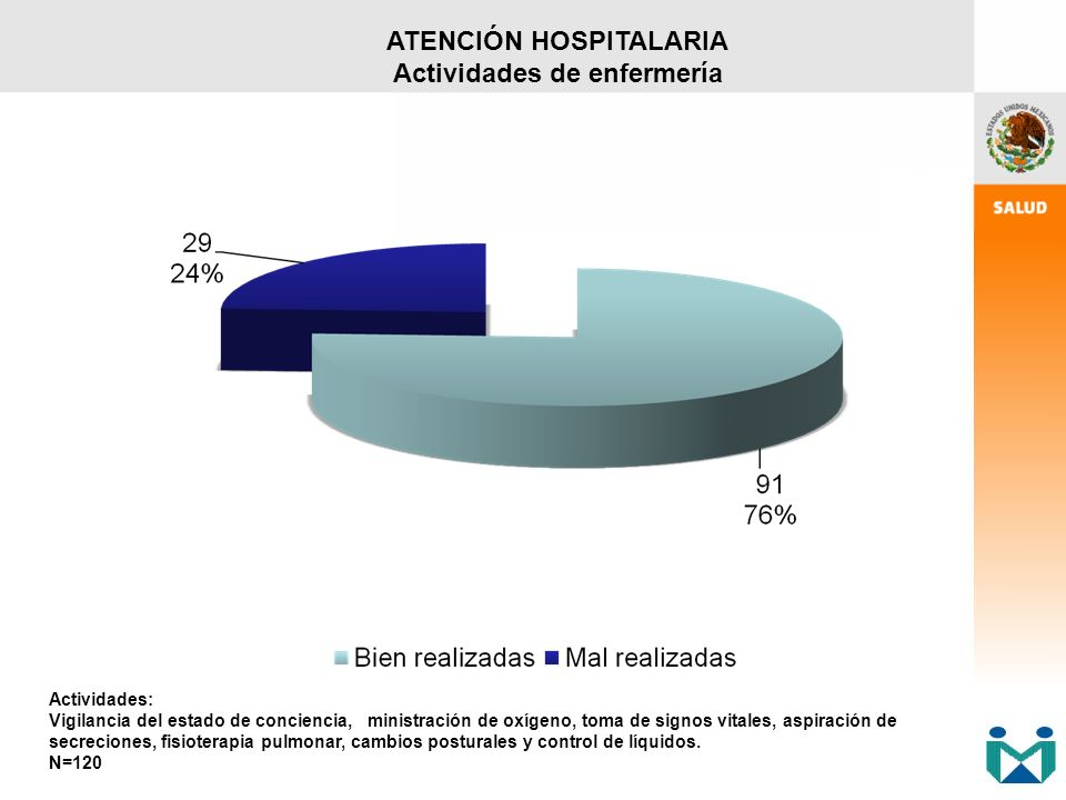 ATENCIÓN HOSPITALARIA Actividades de enfermería