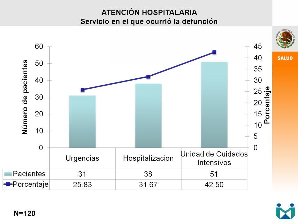 ATENCIÓN HOSPITALARIA Servicio en el que ocurrió la defunción