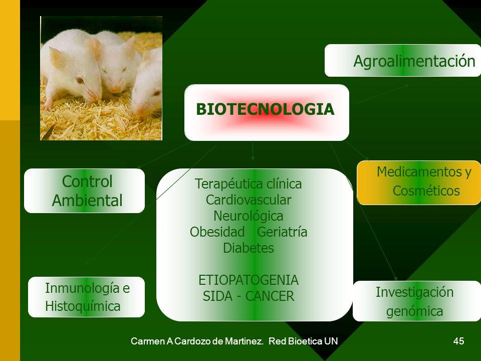 Agroalimentación BIOTECNOLOGIA Control Ambiental Medicamentos y