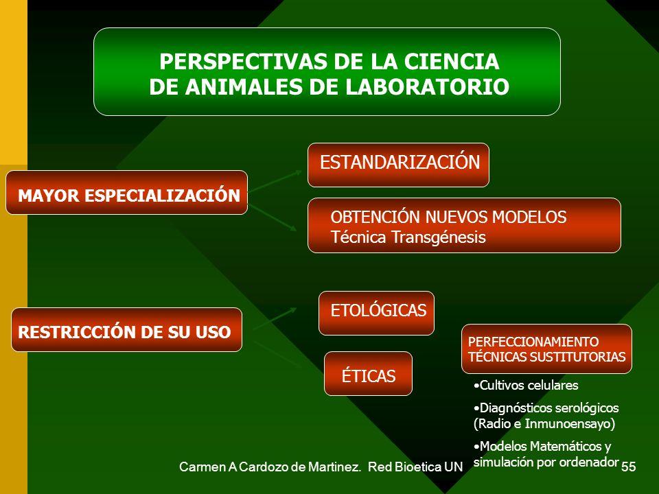 PERSPECTIVAS DE LA CIENCIA DE ANIMALES DE LABORATORIO