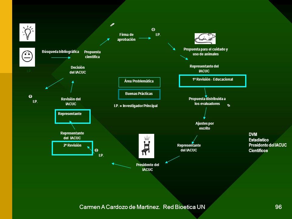 23 Carmen A Cardozo de Martinez. Red Bioetica UN DVM Estadístico