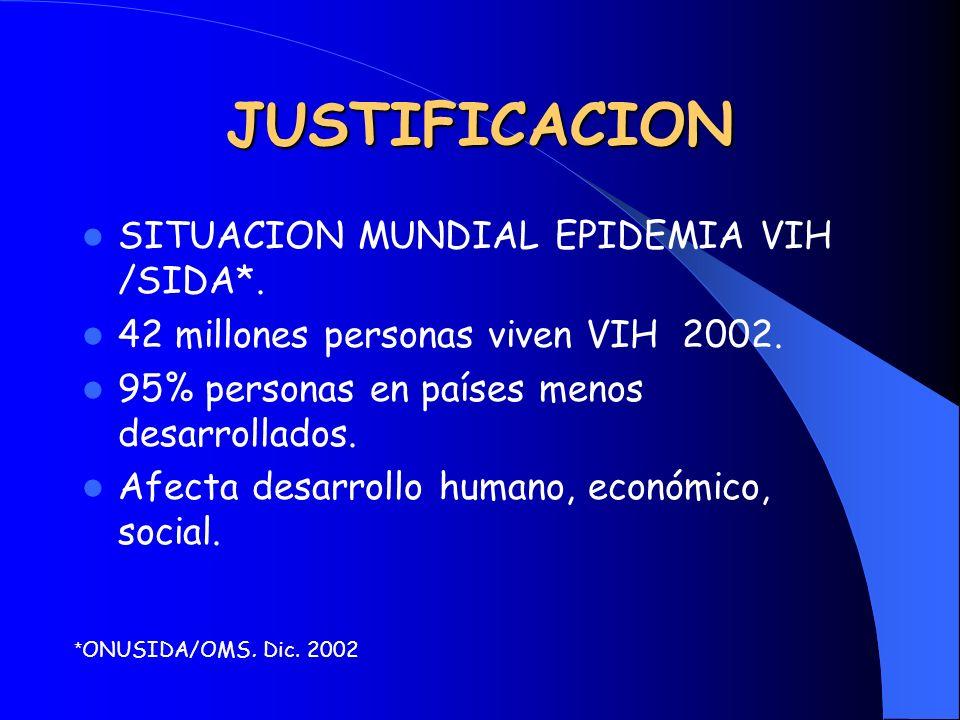 JUSTIFICACION SITUACION MUNDIAL EPIDEMIA VIH /SIDA*.