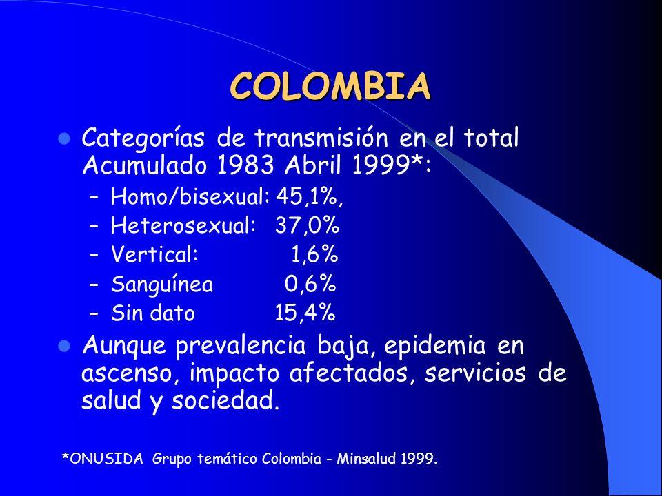 COLOMBIA Categorías de transmisión en el total Acumulado 1983 Abril 1999*: Homo/bisexual: 45,1%, Heterosexual: 37,0%