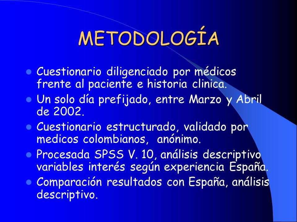 METODOLOGÍA Cuestionario diligenciado por médicos frente al paciente e historia clinica. Un solo día prefijado, entre Marzo y Abril de 2002.