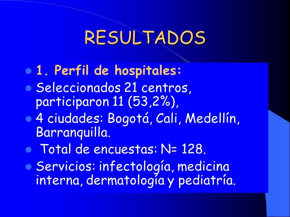 RESULTADOS 1. Perfil de hospitales: