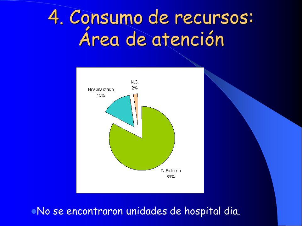 4. Consumo de recursos: Área de atención