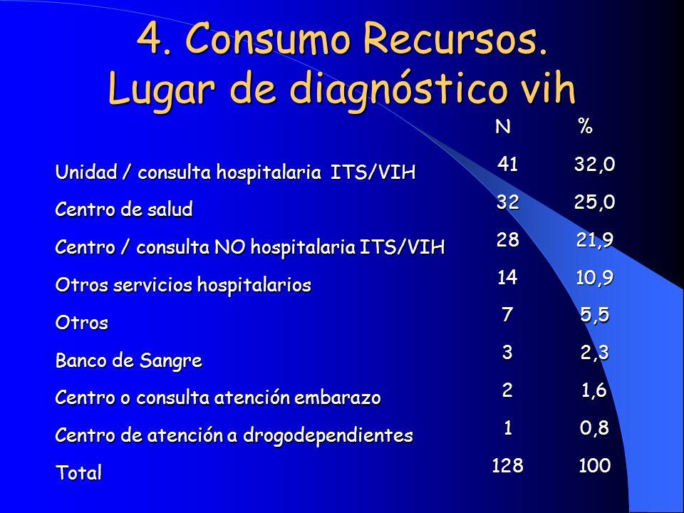 4. Consumo Recursos. Lugar de diagnóstico vih