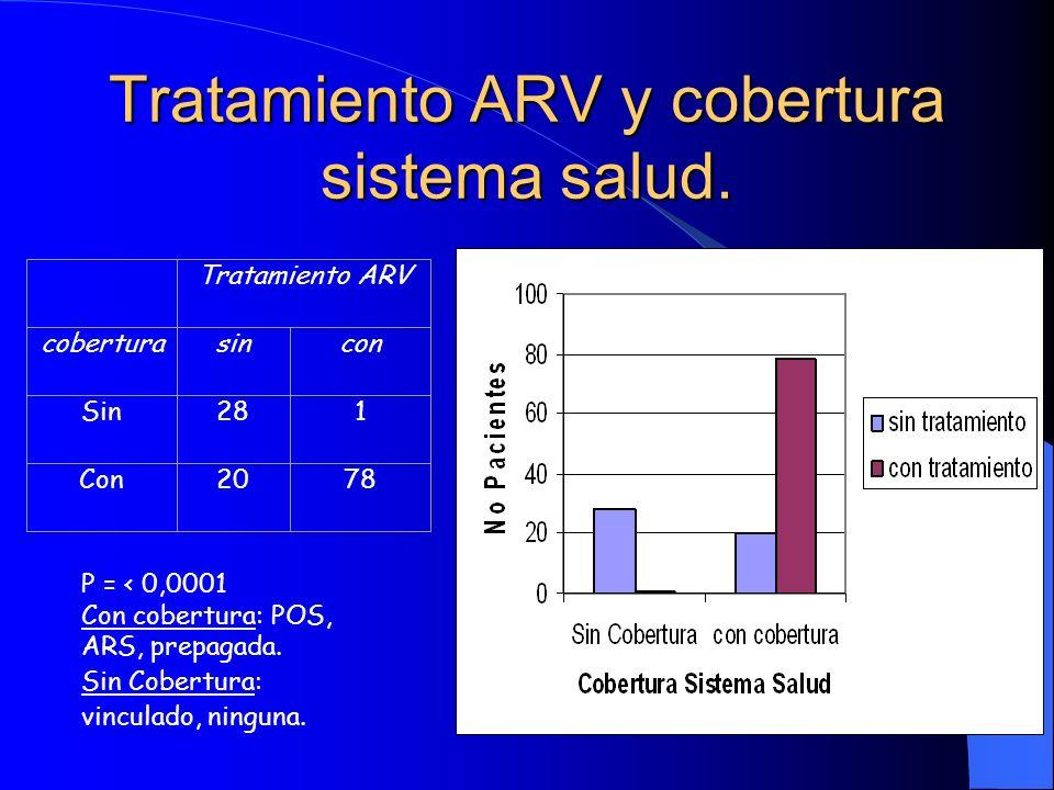 Tratamiento ARV y cobertura sistema salud.