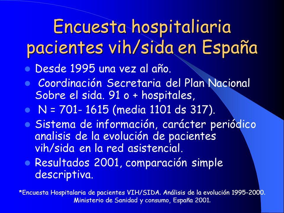 Encuesta hospitaliaria pacientes vih/sida en España