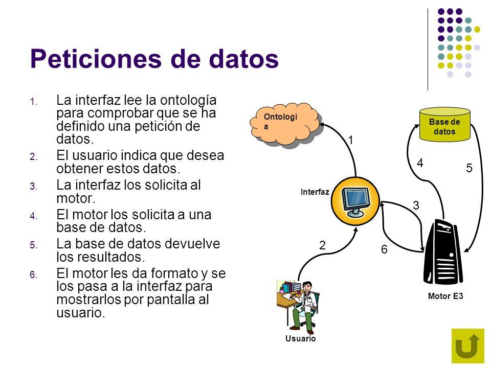 Peticiones de datos La interfaz lee la ontología para comprobar que se ha definido una petición de datos.