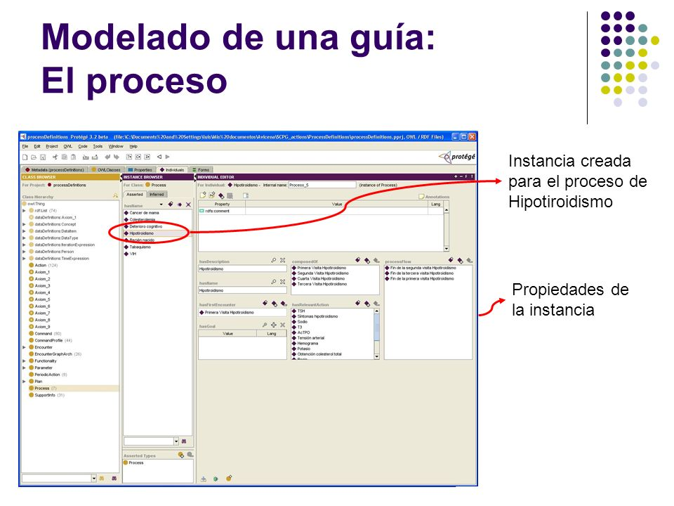Modelado de una guía: El proceso