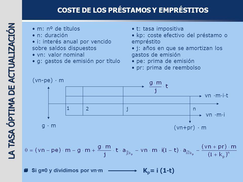 COSTE DE LOS PRÉSTAMOS Y EMPRÉSTITOS