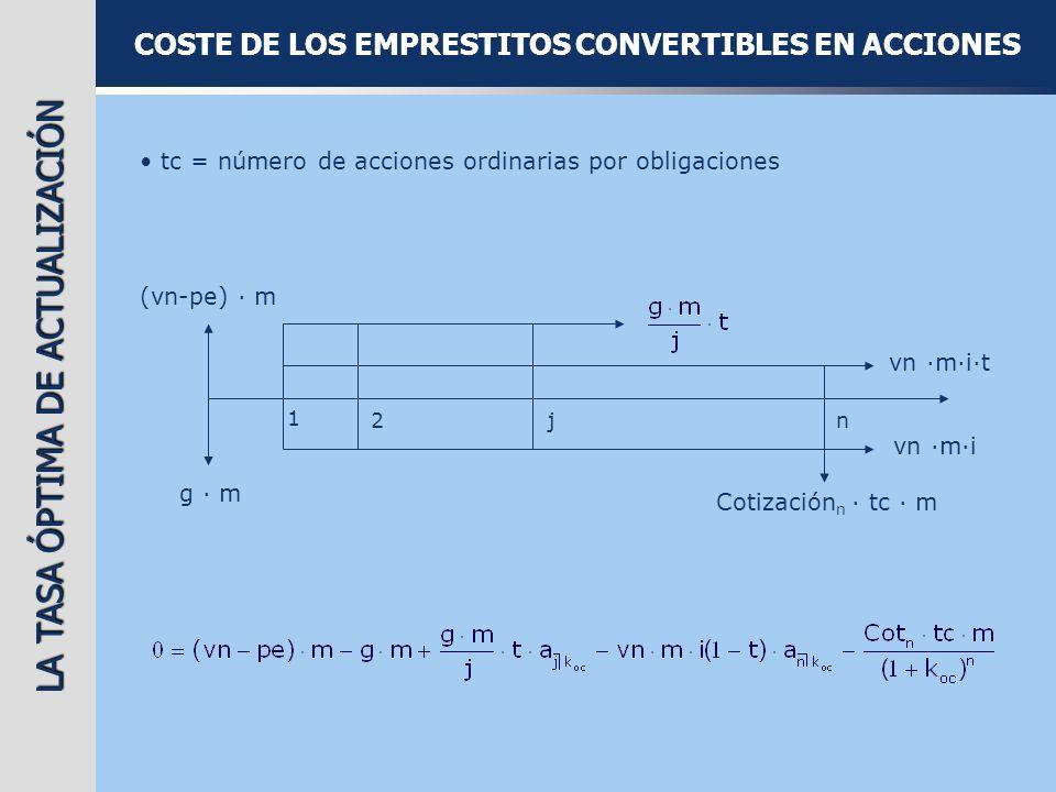 COSTE DE LOS EMPRESTITOS CONVERTIBLES EN ACCIONES