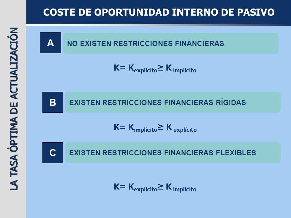 COSTE DE OPORTUNIDAD INTERNO DE PASIVO