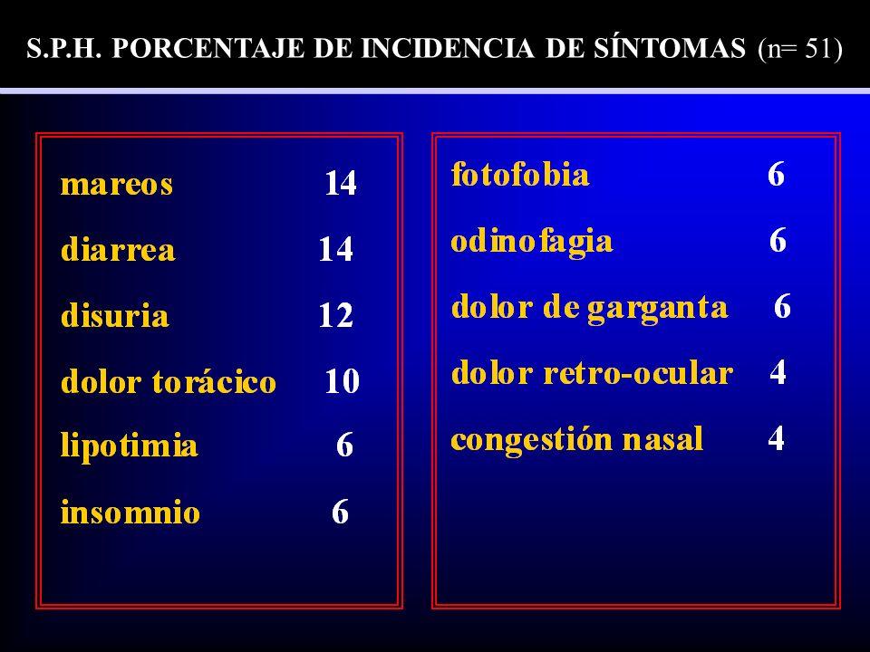 S.P.H. PORCENTAJE DE INCIDENCIA DE SÍNTOMAS (n= 51)