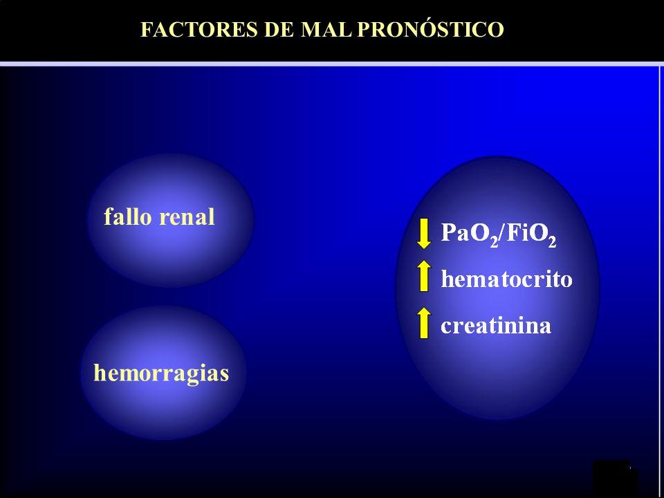 fallo renal hemorragias FACTORES DE MAL PRONÓSTICO