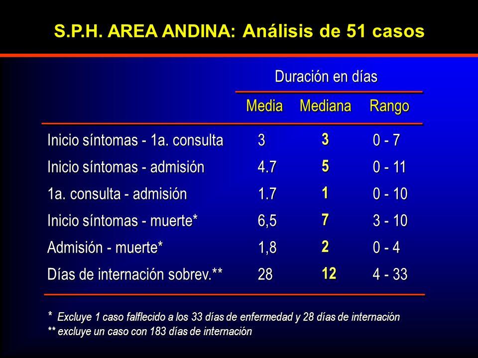 S.P.H. AREA ANDINA: Análisis de 51 casos
