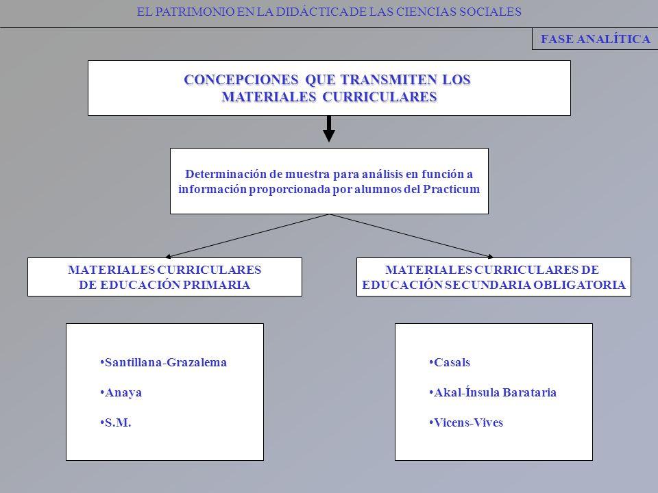 CONCEPCIONES QUE TRANSMITEN LOS MATERIALES CURRICULARES