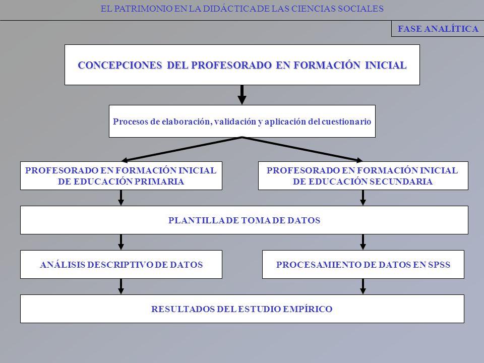 CONCEPCIONES DEL PROFESORADO EN FORMACIÓN INICIAL