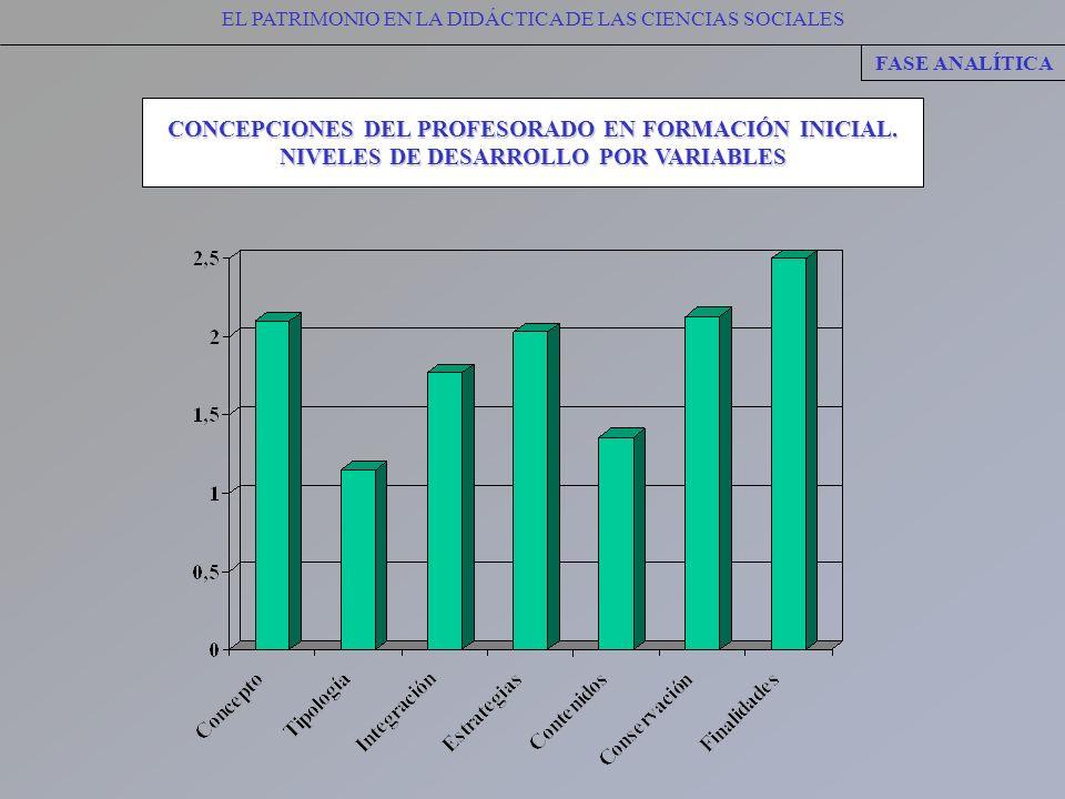 CONCEPCIONES DEL PROFESORADO EN FORMACIÓN INICIAL.