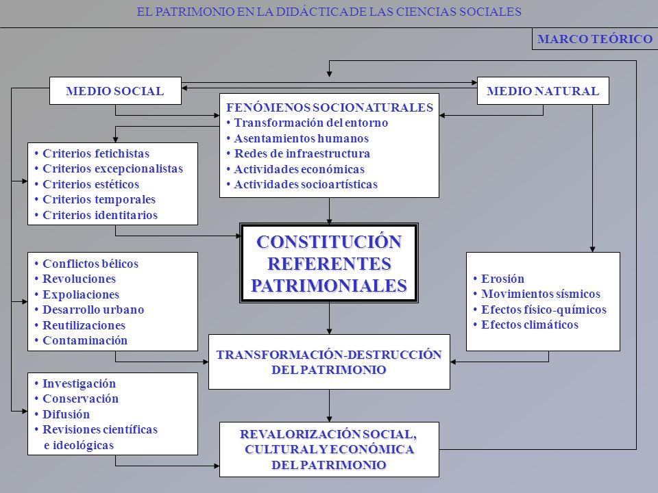 TRANSFORMACIÓN-DESTRUCCIÓN REVALORIZACIÓN SOCIAL,