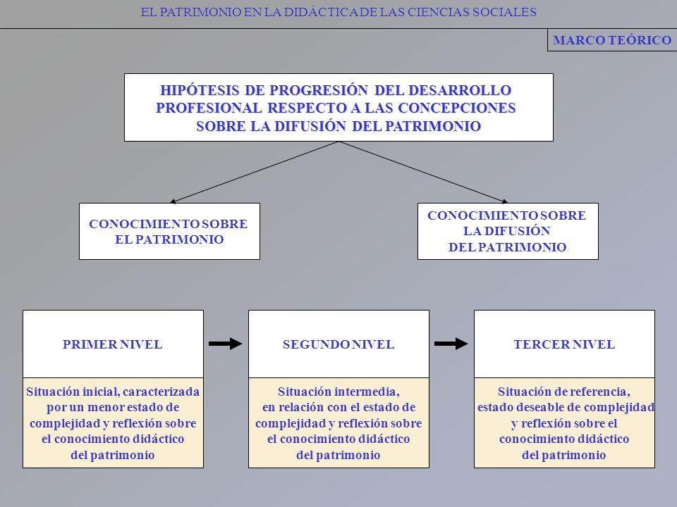 HIPÓTESIS DE PROGRESIÓN DEL DESARROLLO